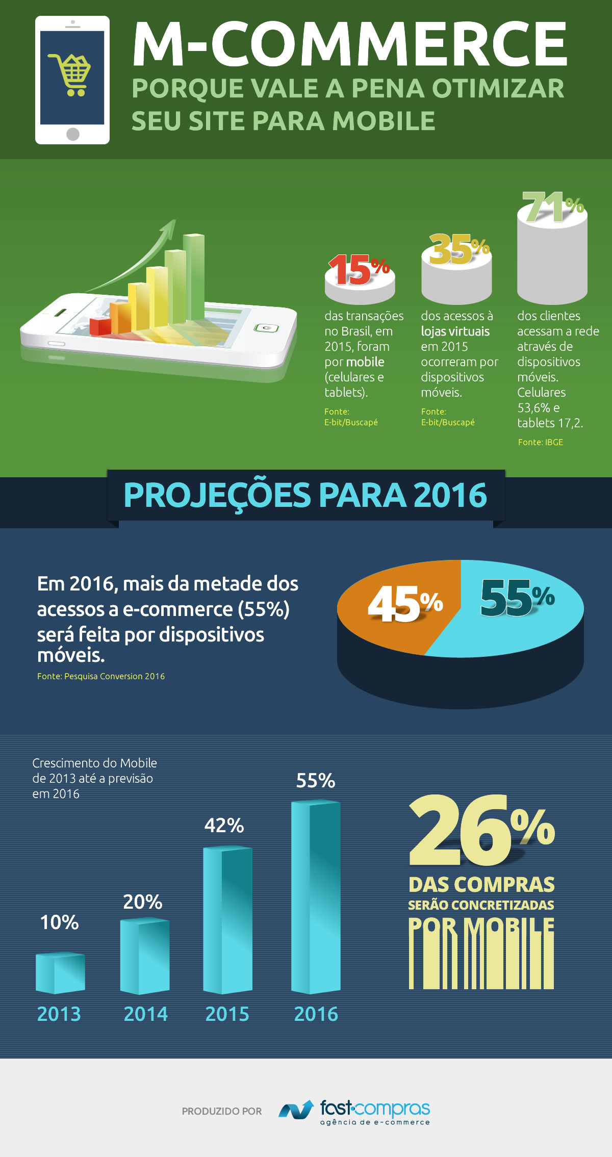 Dados do Mobile no E-commerce