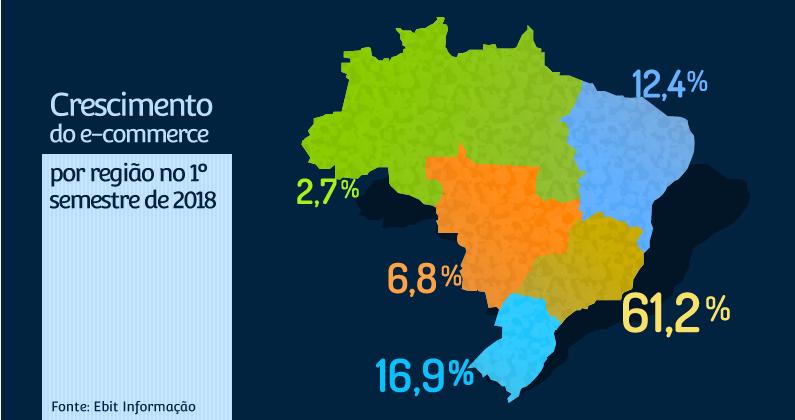 Gráfico de crescimento do e-commerce por região do Brasil no 1º semestre de 2018