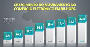 Gráfico do crescimento histórico do comércio eletrônico brasileiro.