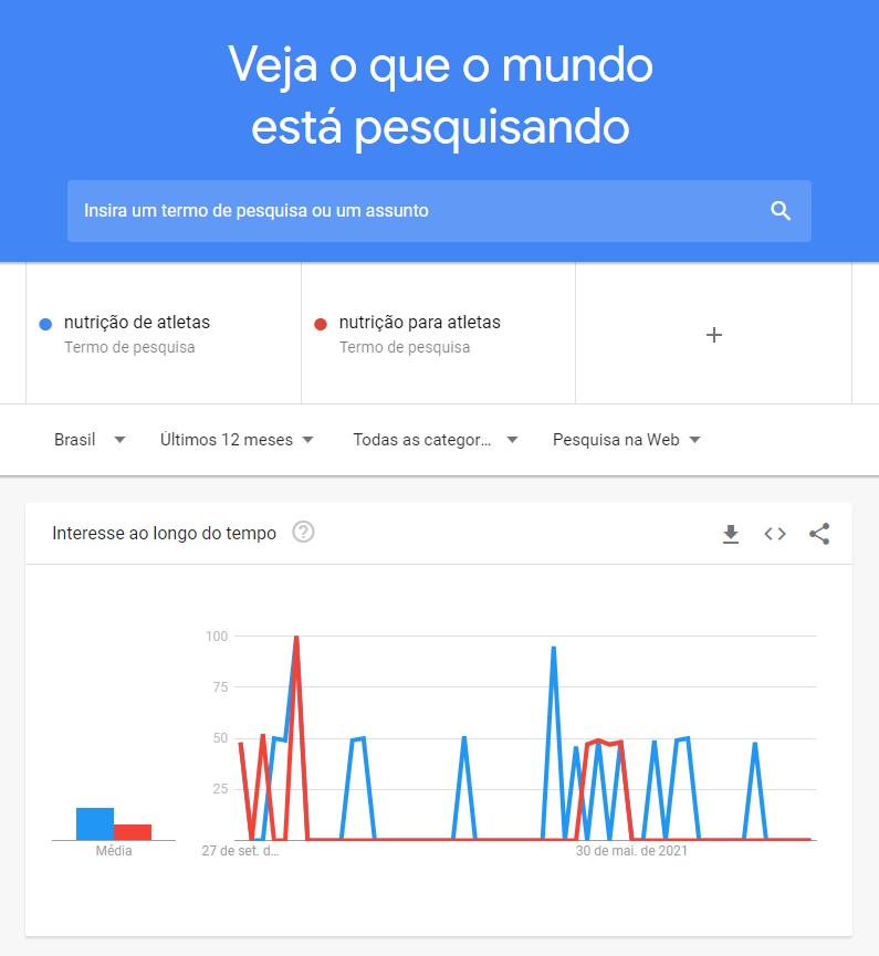 Comparando duas palavras no Google Trends para saber qual é a mais pesquisada.